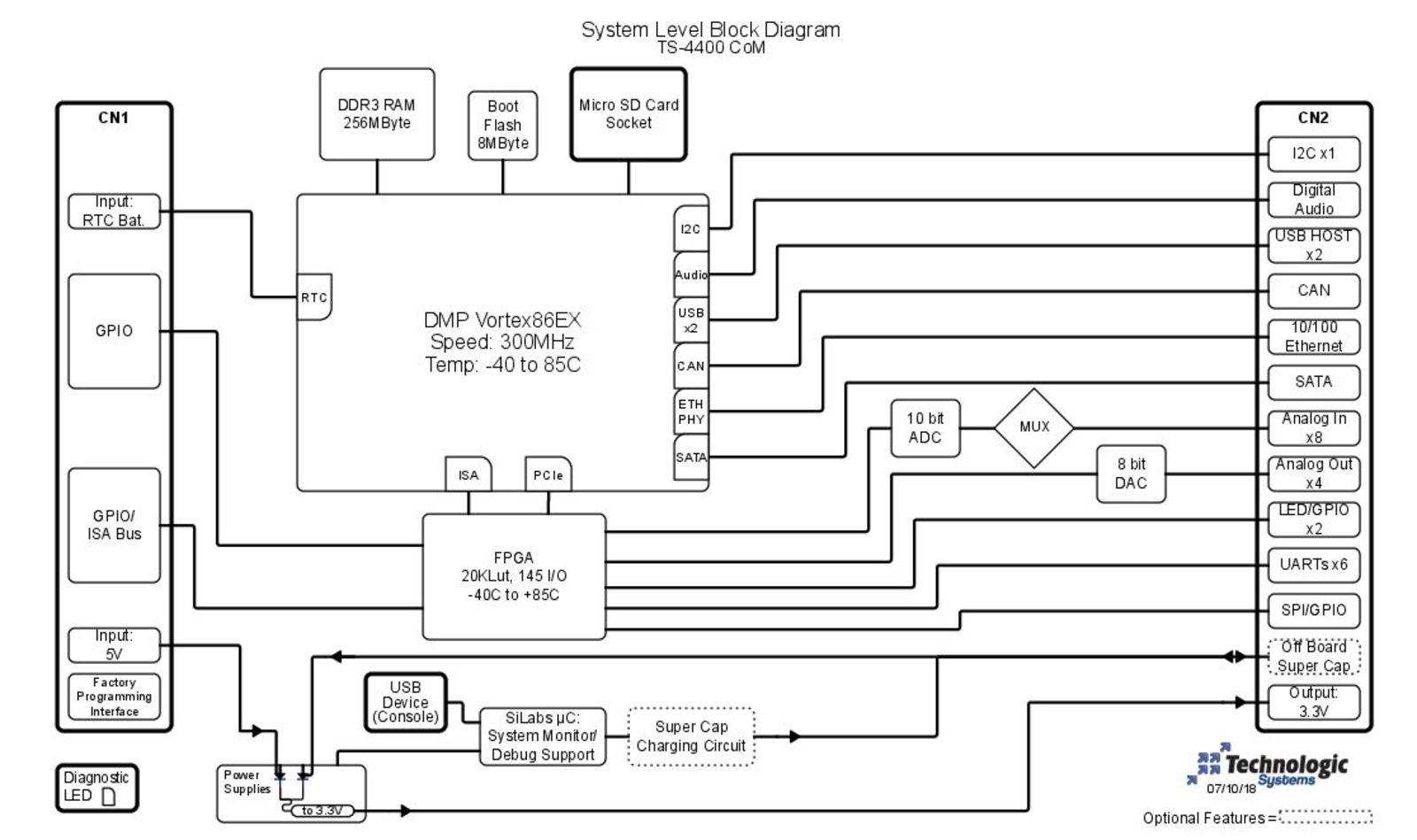 TS-4400 Block Diagram Image