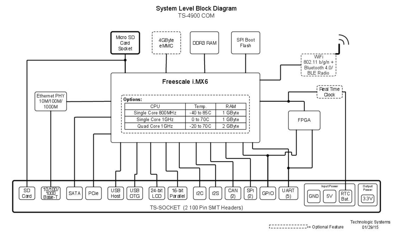TS-4900 Block Diagram Image