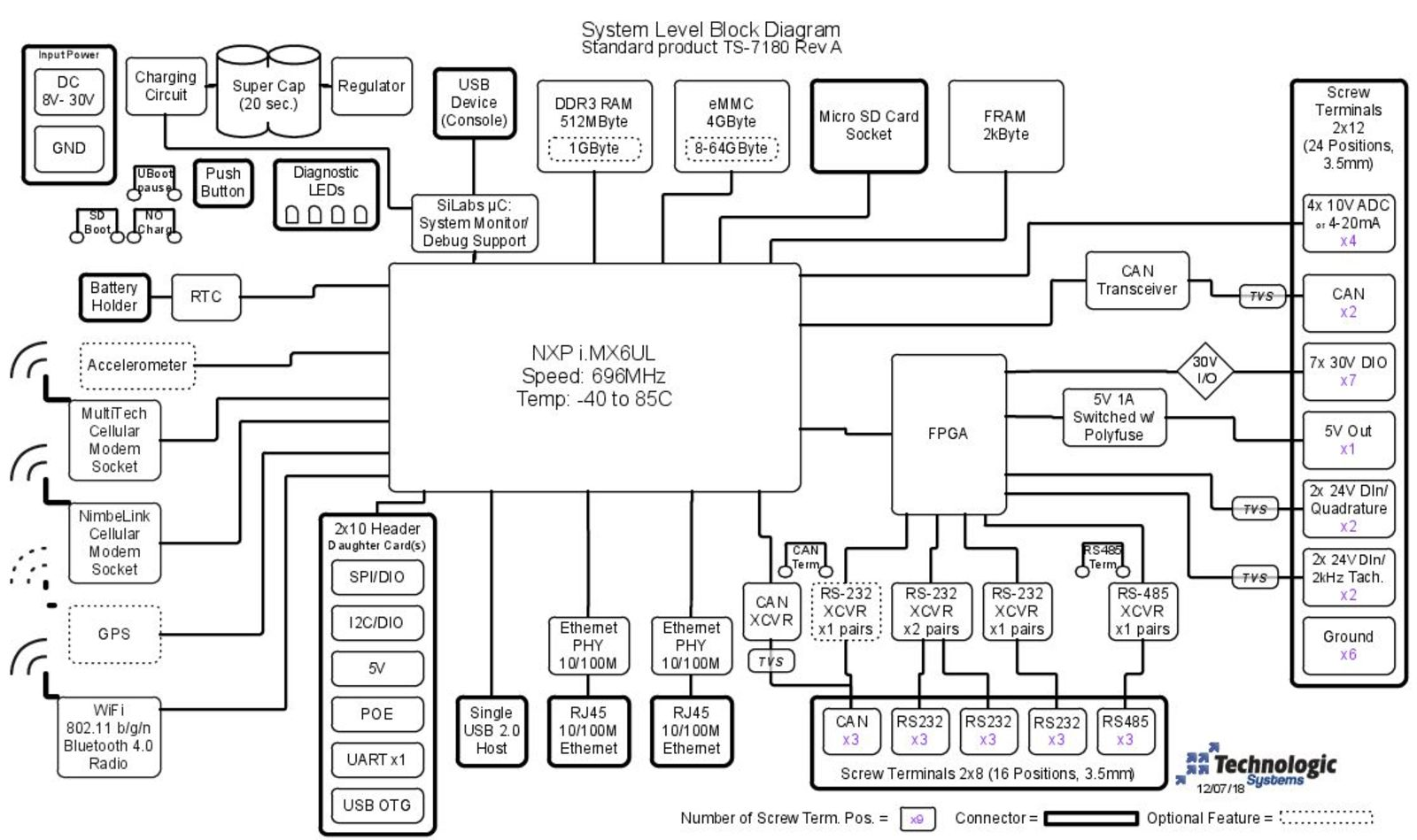 TS-7180 Block Diagram Image
