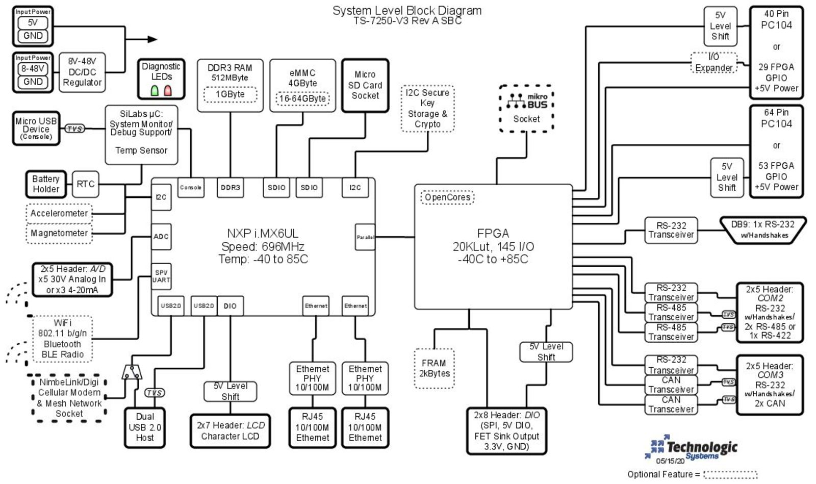 TS-7250-V3 Block Diagram Image