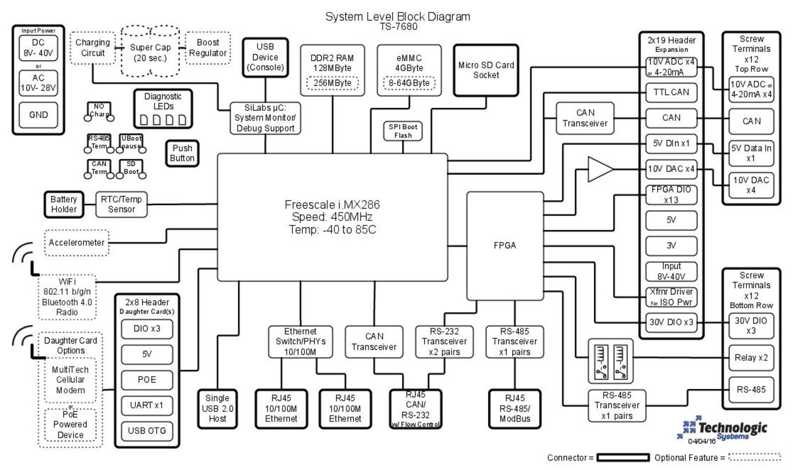 TS-7680 Block Diagram Image