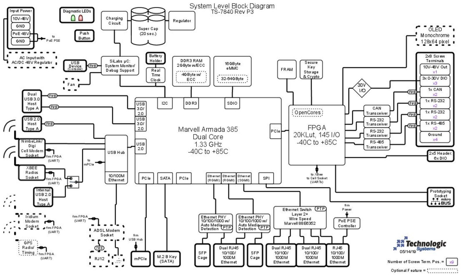 TS-7840 Block Diagram Image