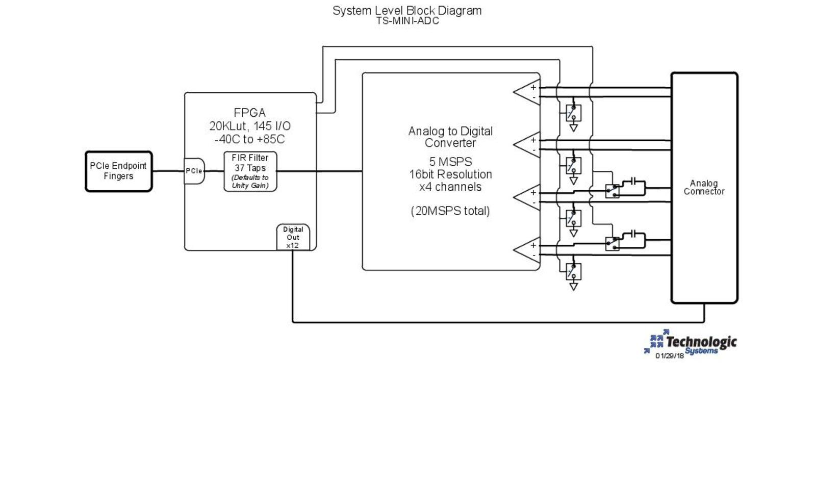 TS-MINI-ADC Block Diagram Image
